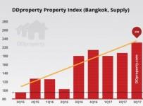 DDProperty เปิดตัว รายงานภาพรวมตลาดอสังหาริมทรัพย์ DDproperty Property Market Outlook เป็นครั้งแรก